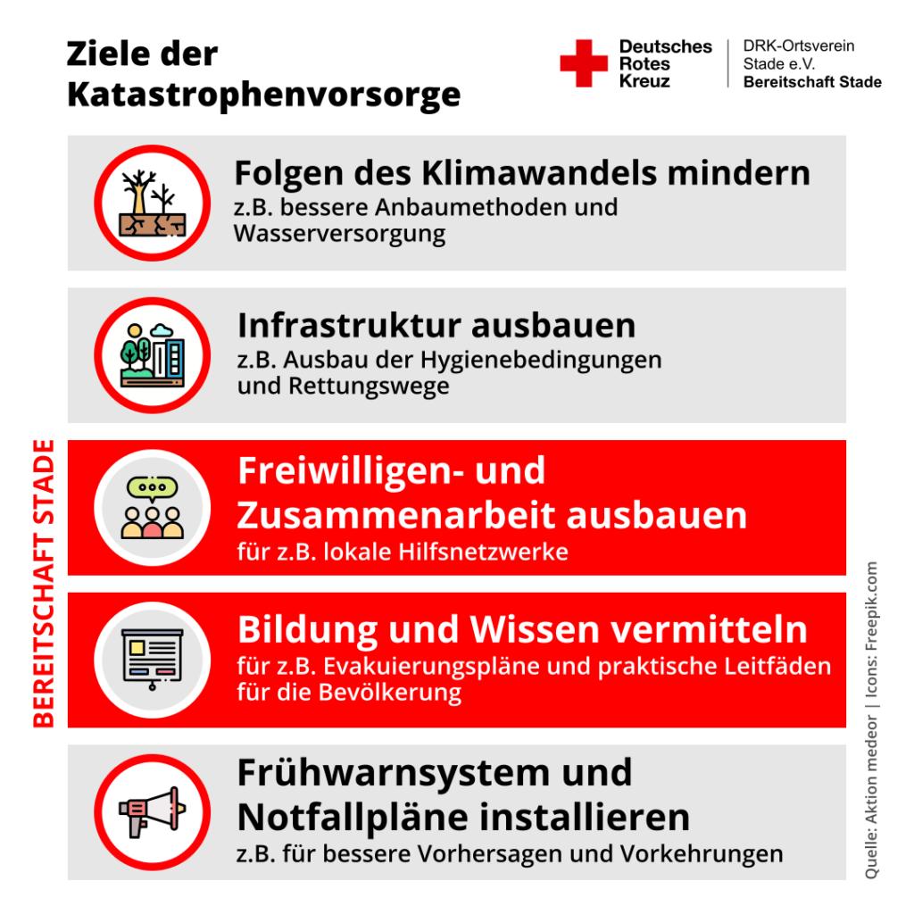 Ziele der Katastrophenvorsorge
